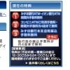 個人向け国債(1万円)を契約して、みずほ銀行のうれしい特典を入れたのでフルで獲得した。